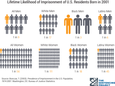 lifetime-likelihood-of-imprisonment-by-race.png